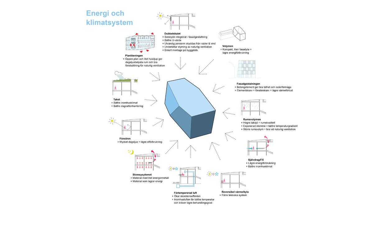 KTH_Högskola_Universitet_Forskningslokaler_Kontor_Energieffektiva_Enerigi_Klimat_Varg_Arkitekter